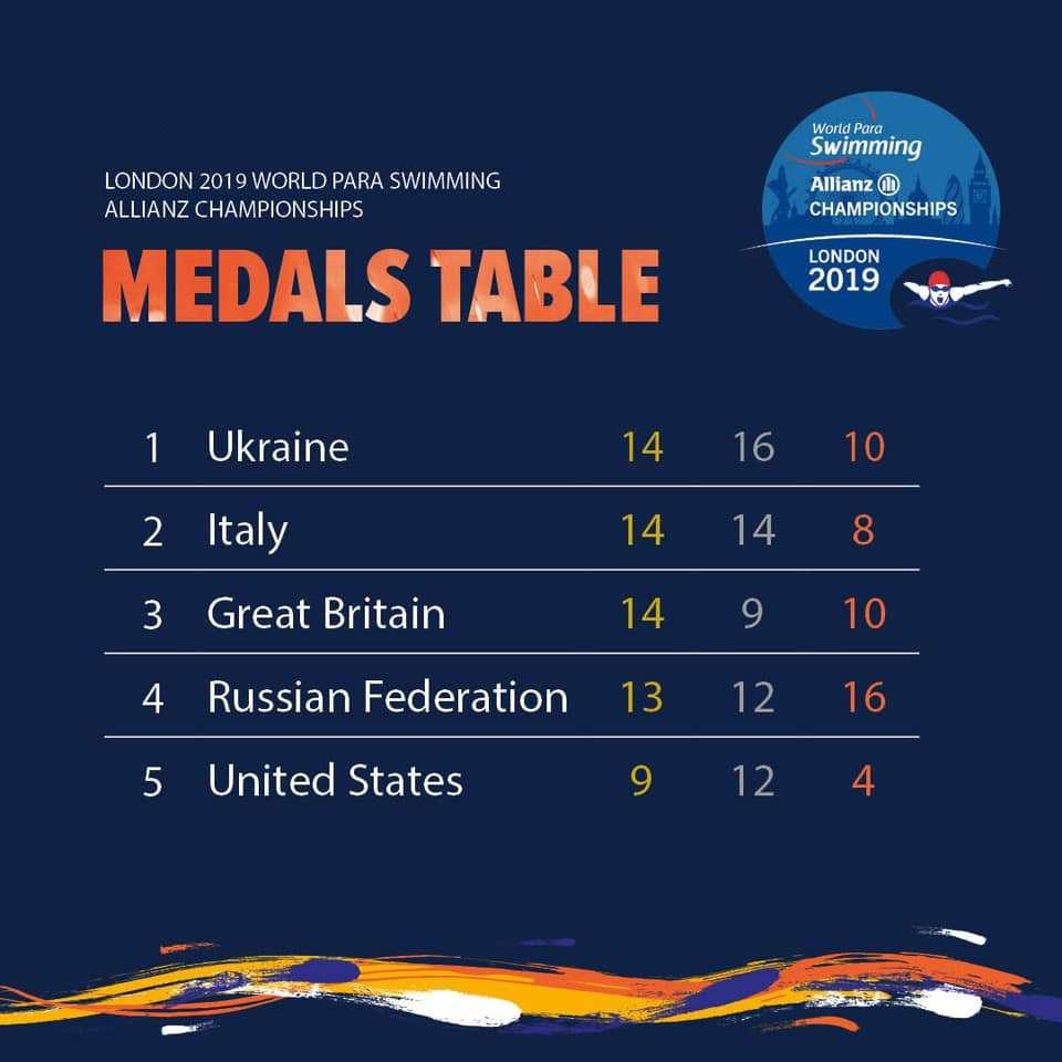 Российские спортсмены завоевали 13 золотых, 12 серебряных и 16 бронзовых медалей по итогу 5 дней чемпионата мира по плаванию МПК