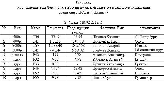 В г. Брянске прошел второй день  Чемпионата России по  легкой атлетике среди спортсменов с поражением опорно-двигательного аппарата в закрытом помещении