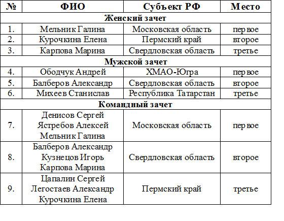 Чемпионат России по шахматам среди лиц с поражением ОДА