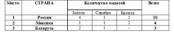 Международные соревнования  по танцам на колясках среди лиц с поражением ОДА (Кубок Континентов)