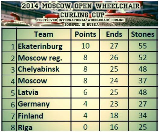 В г. Москве завершился международный турнир по керлингу на колясках Moscow Open 2014