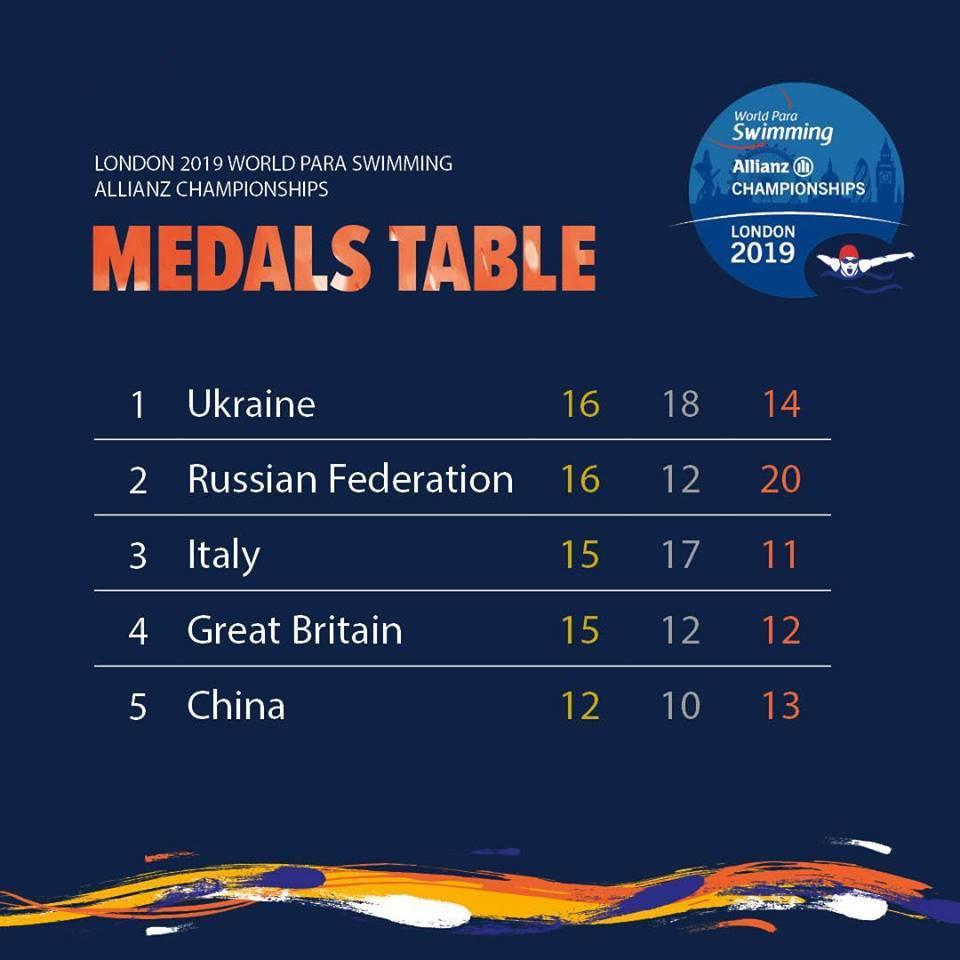 Российские спортсмены завоевали 16 золотых, 12 серебряных и 20 бронзовых медалей по итогу 6 дней чемпионата мира по плаванию МПК