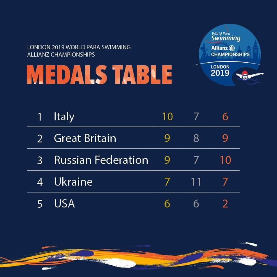 Российские спортсмены завоевали 9 золотых, 7 серебряных и 10 бронзовых медалей по итогу 3 дней чемпионата мира по плаванию МПК